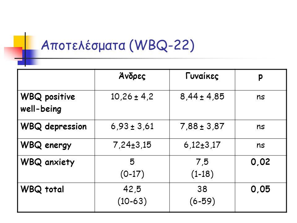 Αποτελέσματα (WBQ-22) ΆνδρεςΓυναίκεςp WBQ positive well-being 10,26 ± 4,28,44 ± 4,85ns WBQ depression6,93 ± 3,617,88 ± 3,87ns WBQ energy7,24±3,156,12±