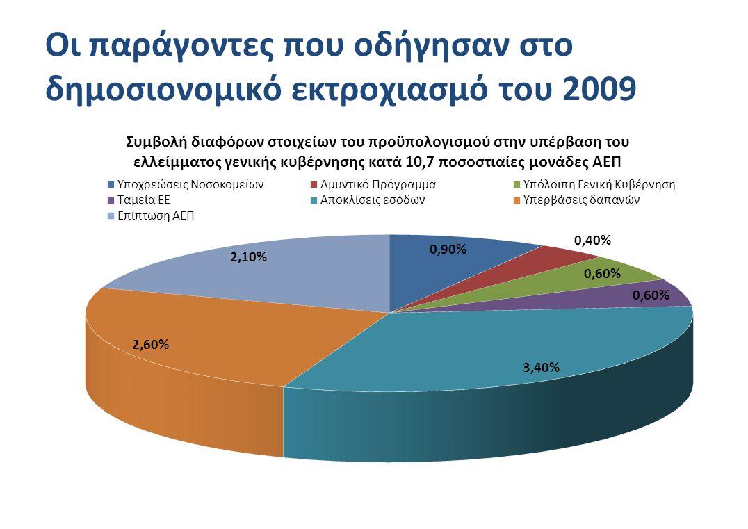 Οι παράγοντες που οδήγησαν στο δημοσιονομικό εκτροχιασμό του 2009