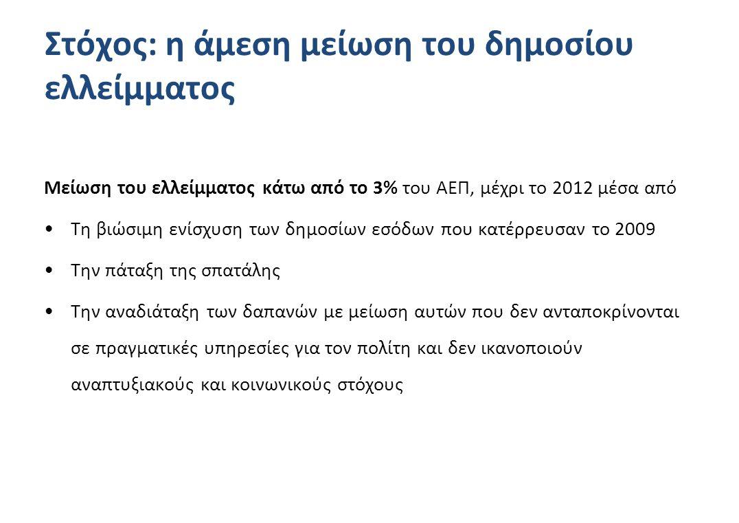 Στόχος: η άμεση μείωση του δημοσίου ελλείμματος Μείωση του ελλείμματος κάτω από το 3% του ΑΕΠ, μέχρι το 2012 μέσα από •Τη βιώσιμη ενίσχυση των δημοσίων εσόδων που κατέρρευσαν το 2009 •Την πάταξη της σπατάλης •Την αναδιάταξη των δαπανών με μείωση αυτών που δεν ανταποκρίνονται σε πραγματικές υπηρεσίες για τον πολίτη και δεν ικανοποιούν αναπτυξιακούς και κοινωνικούς στόχους
