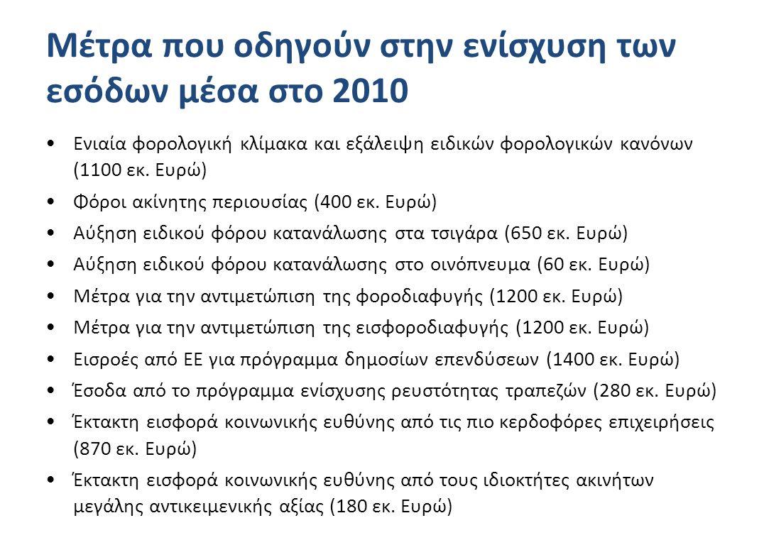 Μέτρα που οδηγούν στην ενίσχυση των εσόδων μέσα στο 2010 •Ενιαία φορολογική κλίμακα και εξάλειψη ειδικών φορολογικών κανόνων (1100 εκ.