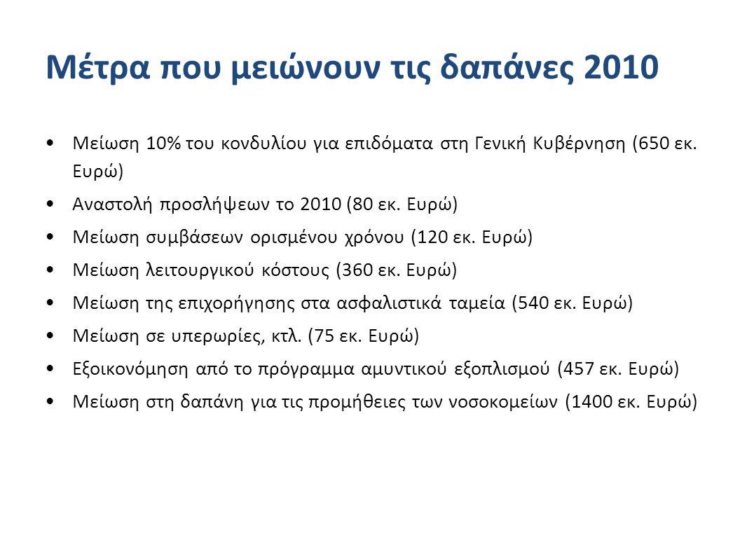 Μέτρα που μειώνουν τις δαπάνες 2010 •Μείωση 10% του κονδυλίου για επιδόματα στη Γενική Κυβέρνηση (650 εκ.