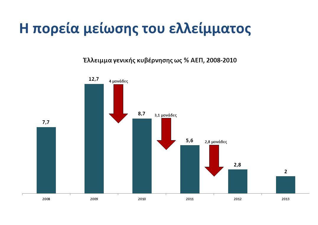 Η πορεία μείωσης του ελλείμματος