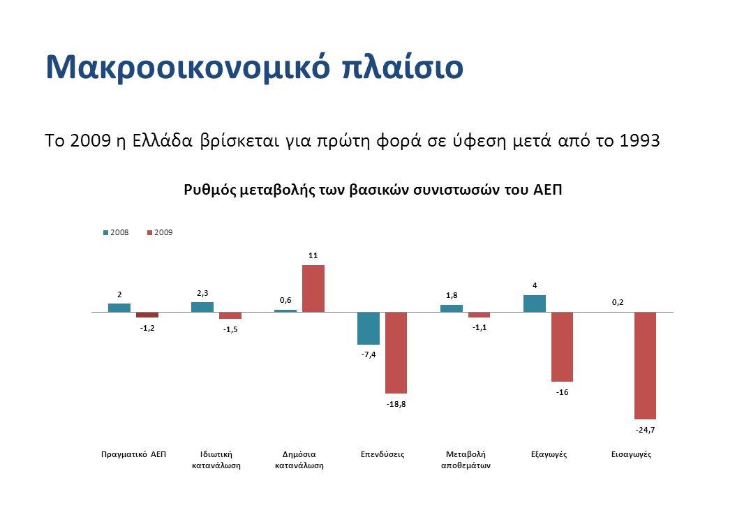 Μακροοικονομικό πλαίσιο Το 2009 η Ελλάδα βρίσκεται για πρώτη φορά σε ύφεση μετά από το 1993