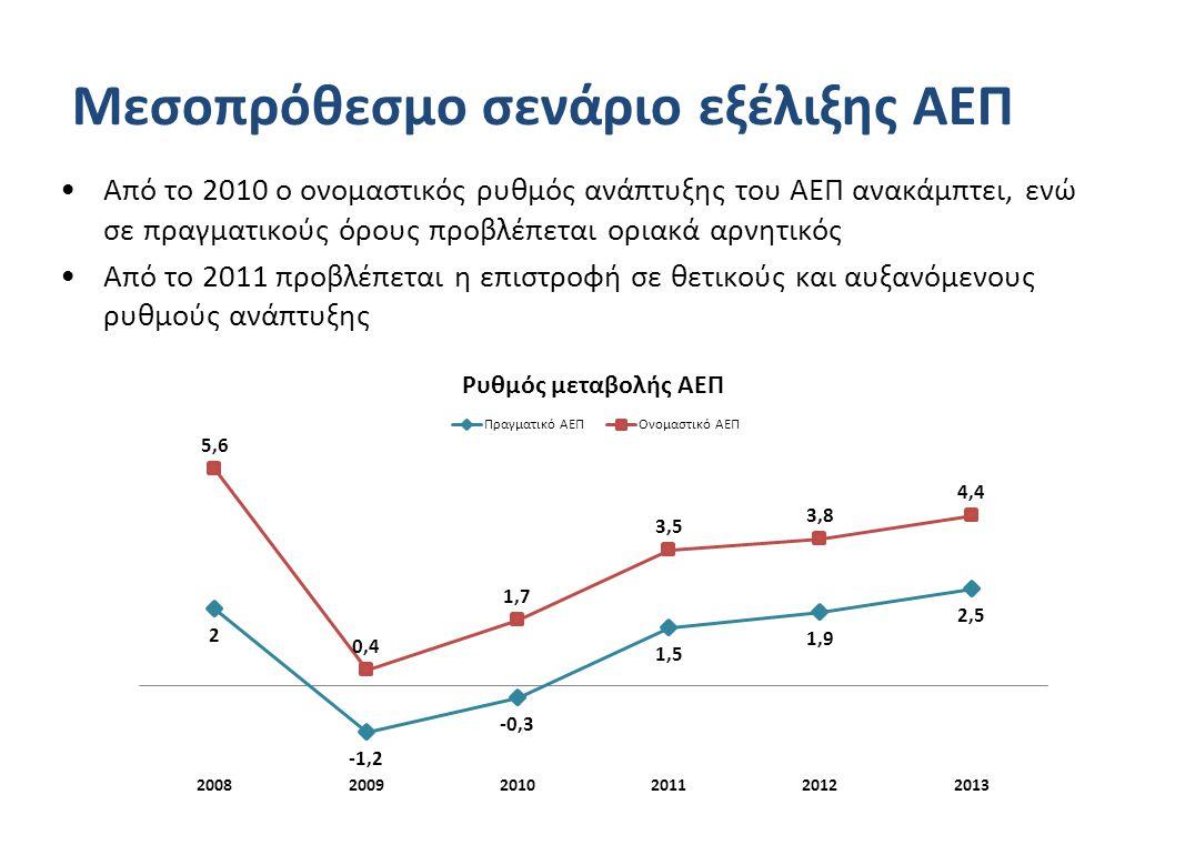 Μεσοπρόθεσμο σενάριο εξέλιξης ΑΕΠ •Από το 2010 ο ονομαστικός ρυθμός ανάπτυξης του ΑΕΠ ανακάμπτει, ενώ σε πραγματικούς όρους προβλέπεται οριακά αρνητικός •Από το 2011 προβλέπεται η επιστροφή σε θετικούς και αυξανόμενους ρυθμούς ανάπτυξης