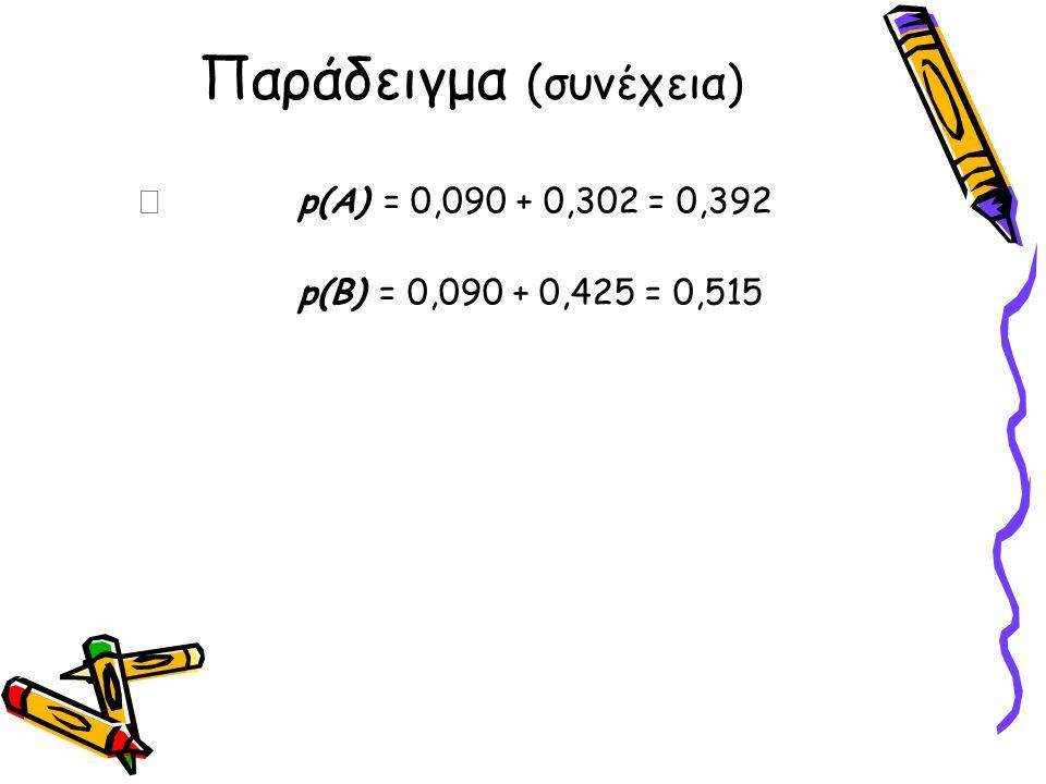 Παράδειγμα (συνέχεια)  p(A) = 0,090 + 0,302 = 0,392 p(B) = 0,090 + 0,425 = 0,515