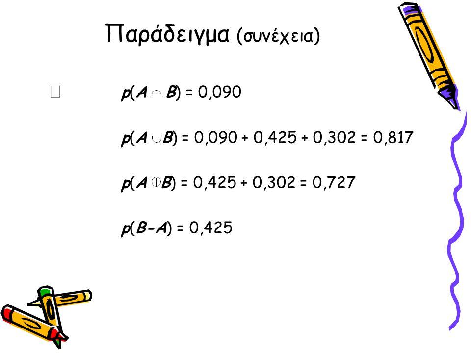 Παράδειγμα (συνέχεια)  p(Α  Β) = 0,090 p(Α  Β) = 0,090 + 0,425 + 0,302 = 0,817 p(Α Β) = 0,425 + 0,302 = 0,727 p(B-A) = 0,425