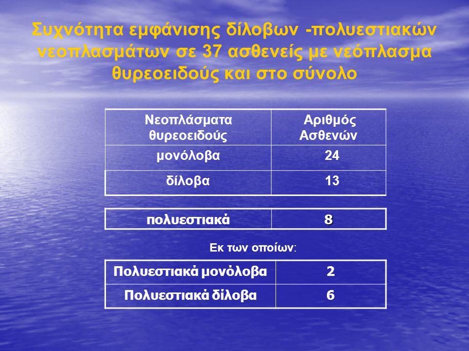 Συχνότητα εμφάνισης δίλοβων -πολυεστιακών νεοπλασμάτων σε 37 ασθενείς με νεόπλασμα θυρεοειδούς και στο σύνολο Πολυεστιακά μονόλοβα2 Πολυεστιακά δίλοβα