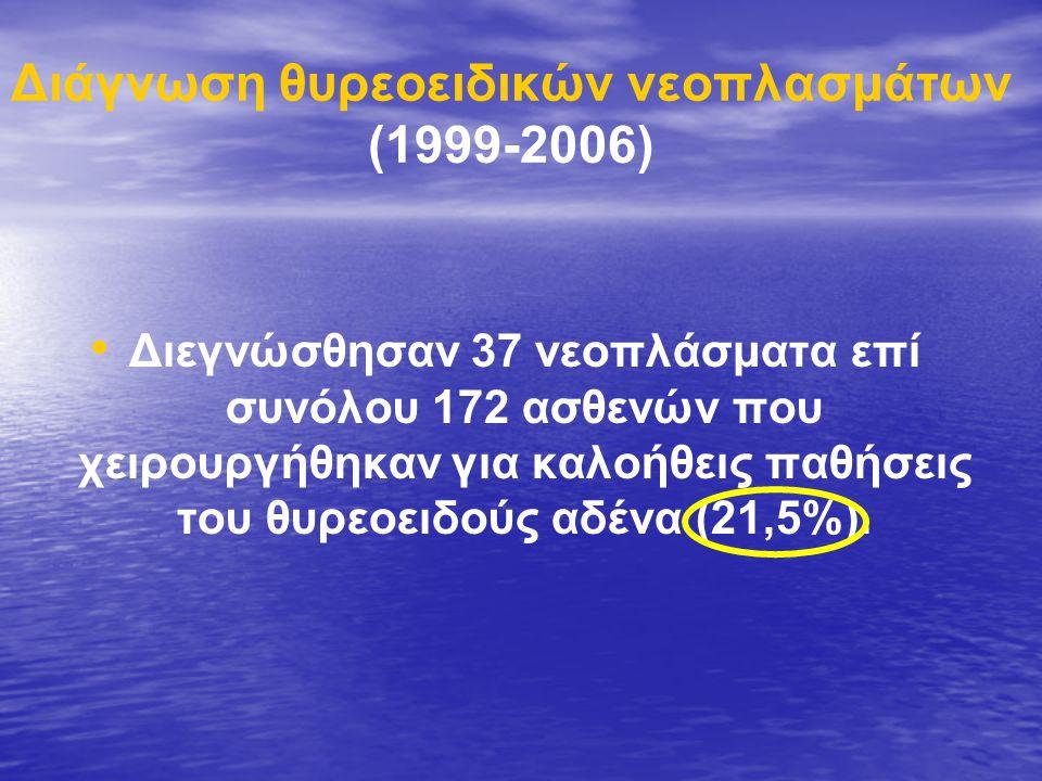 Διάγνωση θυρεοειδικών νεοπλασμάτων (1999-2006) • • Διεγνώσθησαν 37 νεοπλάσματα επί συνόλου 172 ασθενών που χειρουργήθηκαν για καλοήθεις παθήσεις του θυρεοειδούς αδένα (21,5%).