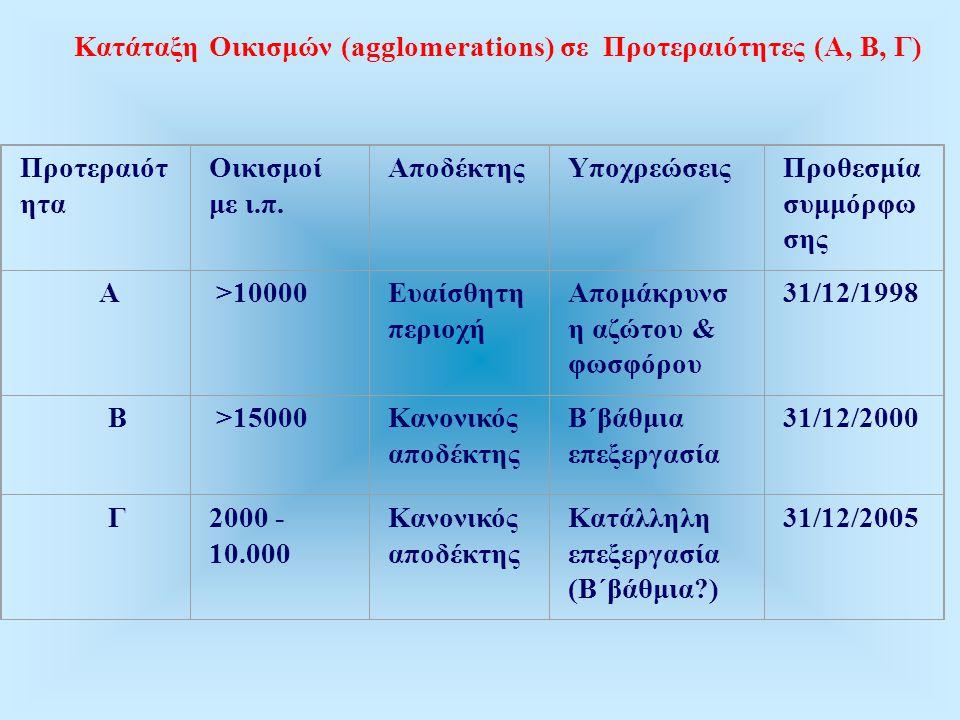 Κατάταξη Οικισμών (agglomerations) σε Προτεραιότητες (Α, Β, Γ) Προτεραιότ ητα Οικισμοί με ι.π.