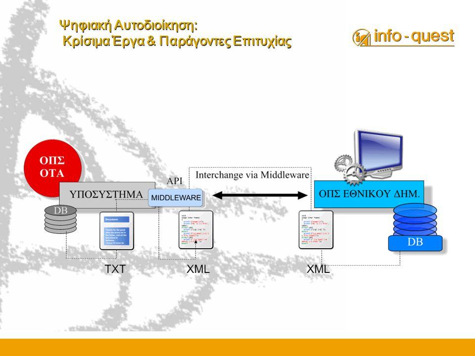 Ψηφιακή Αυτοδιοίκηση: Κρίσιμα Έργα & Παράγοντες Επιτυχίας • Υλοποίηση Πληροφοριακών Συστημάτων για τις Υποστηρικτικές Λειτουργίες των Νομαρχιακών Αυτοδιοικήσεων : Υποστηριζόμενες Λειτουργικές Περιοχές: •Οικονομικής και Λογιστικής Διαχείρισης •Διαχείρισης Ανθρώπινου Δυναμικού •Πρωτοκόλλου και Διαχείρισης Εγγράφων •Διαχείρισης Τεχνικών Έργων •Έρευνας, Τεκμηρίωσης, Σχεδιασμού και Προγραμματισμού Έργου και Δράσεων