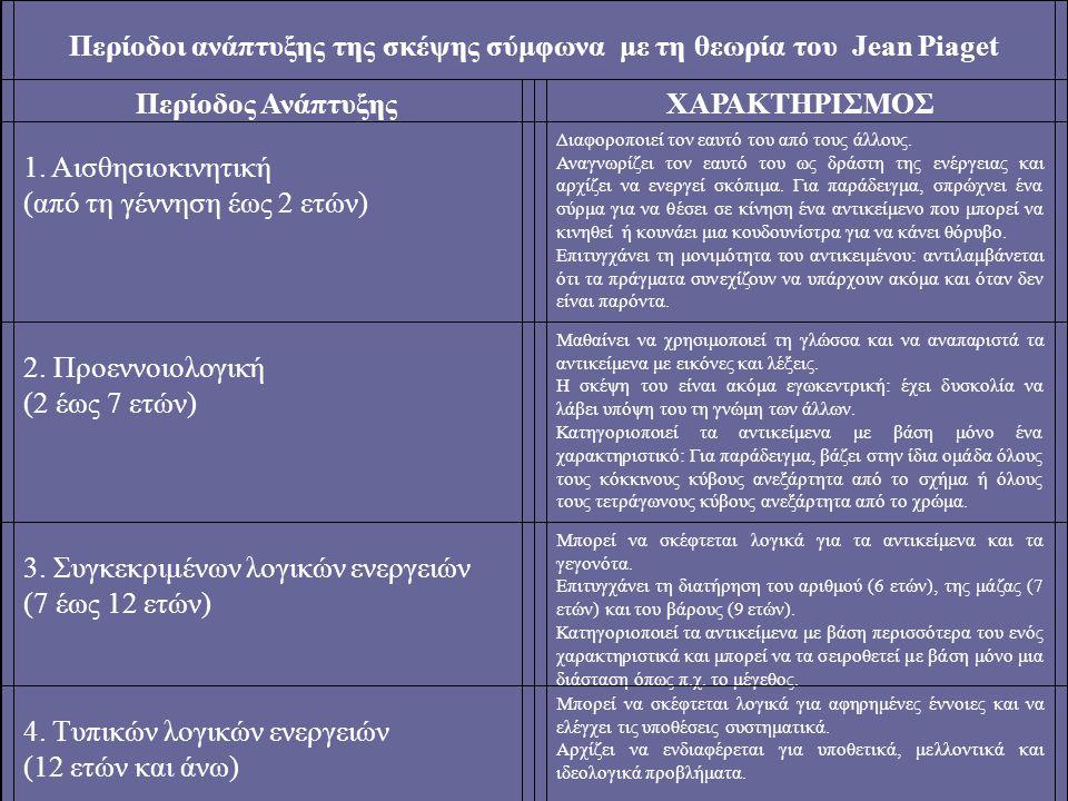 Περίοδοι ανάπτυξης της σκέψης σύμφωνα με τη θεωρία του Jean Piaget Περίοδος ΑνάπτυξηςΧΑΡΑΚΤΗΡΙΣΜΟΣ 1.