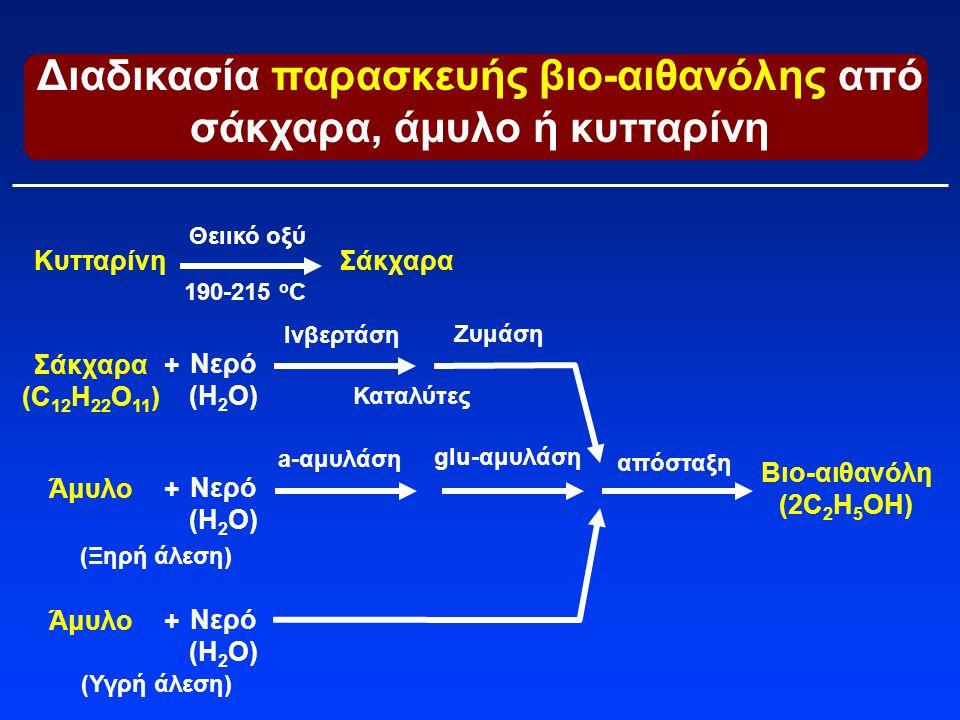 Σάκχαρα (C 12 H 22 O 11 ) Ινβερτάση Διαδικασία παρασκευής βιο-αιθανόλης από σάκχαρα, άμυλο ή κυτταρίνη + Νερό (H 2 O) Βιο-αιθανόλη (2C 2 H 5 OΗ) Ζυμάσ