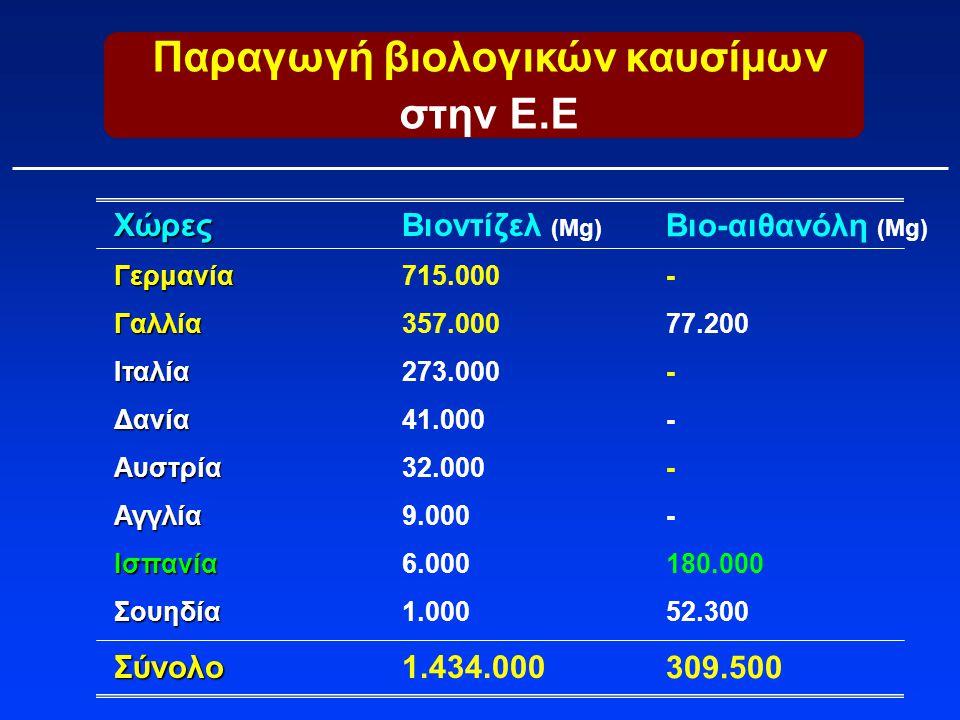 Παραγωγή βιολογικών καυσίμων στην Ε.Ε ΧώρεςΓερμανίαΓαλλίαΙταλίαΔανίαΑυστρίαΑγγλίαΙσπανίαΣουηδίαΣύνολο Βιοντίζελ (Mg) 715.000 357.000 273.000 41.000 32