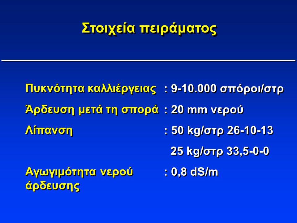 Στοιχεία πειράματος Πυκνότητα καλλιέργειας Άρδευση μετά τη σπορά Λίπανση Αγωγιμότητα νερού άρδευσης Πυκνότητα καλλιέργειας Άρδευση μετά τη σπορά Λίπαν