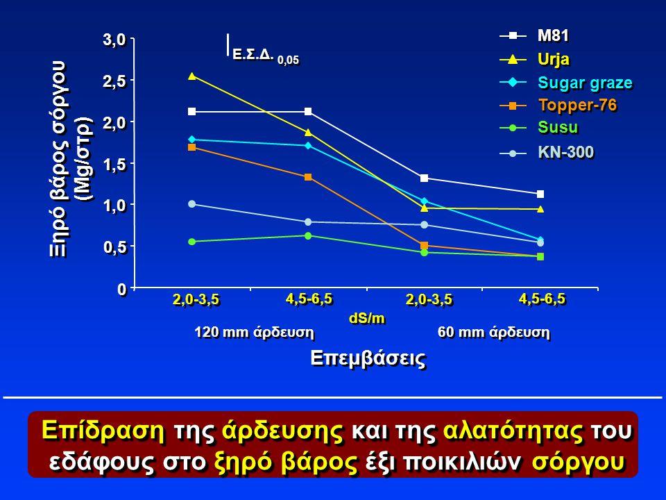 Επίδραση της άρδευσης και της αλατότητας του εδάφους στο ξηρό βάρος έξι ποικιλιών σόργου Ε.Σ.Δ. 0,05 2,0-3,5 dS/m Επεμβάσεις Ξηρό βάρος σόργου (Mg/στρ