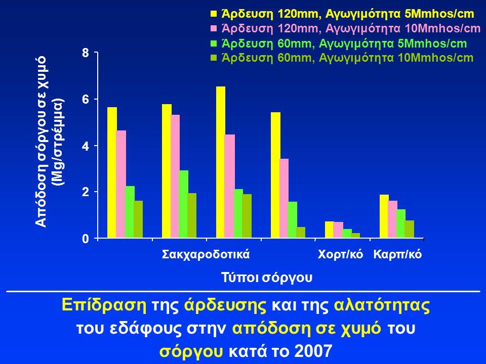 Επίδραση της άρδευσης και της αλατότητας του εδάφους στην απόδοση σε χυμό του σόργου κατά το 2007 Απόδοση σόργου σε χυμό (Mg/στρέμμα) Τύποι σόργου Σακ