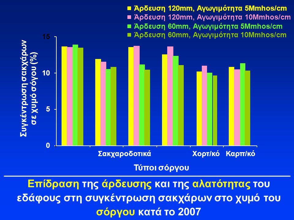 Επίδραση της άρδευσης και της αλατότητας του εδάφους στη συγκέντρωση σακχάρων στο χυμό του σόργου κατά το 2007 Συγκέντρωση σακχάρων σε χυμό σόγου (%)