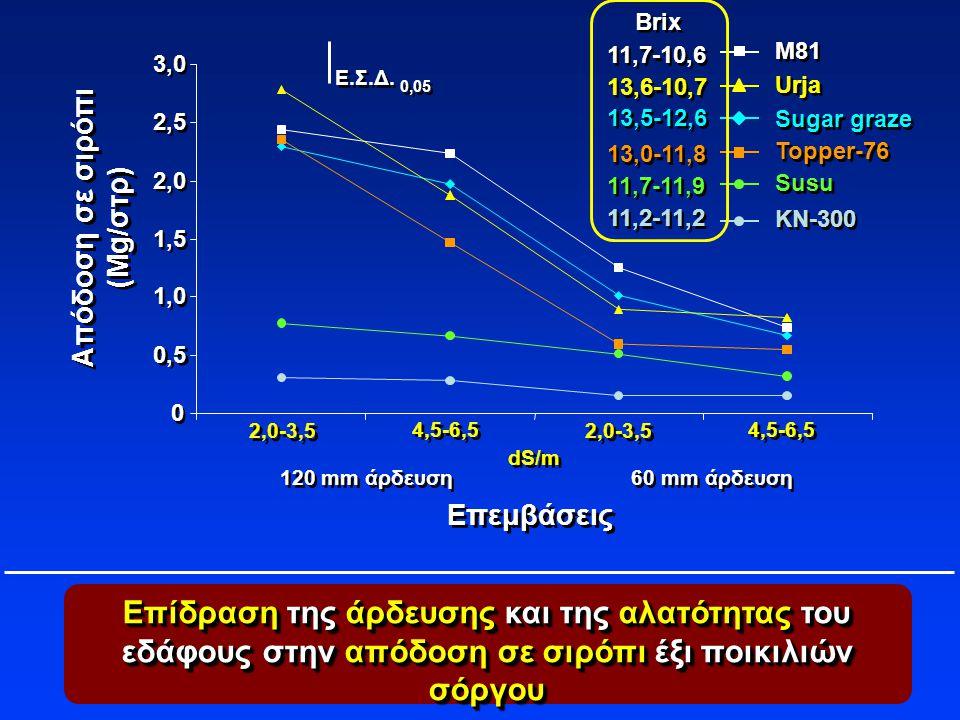 Επίδραση της άρδευσης και της αλατότητας του εδάφους στην απόδοση σε σιρόπι έξι ποικιλιών σόργου Ε.Σ.Δ. 0,05 2,0-3,5 dS/m Επεμβάσεις Απόδοση σε σιρόπι