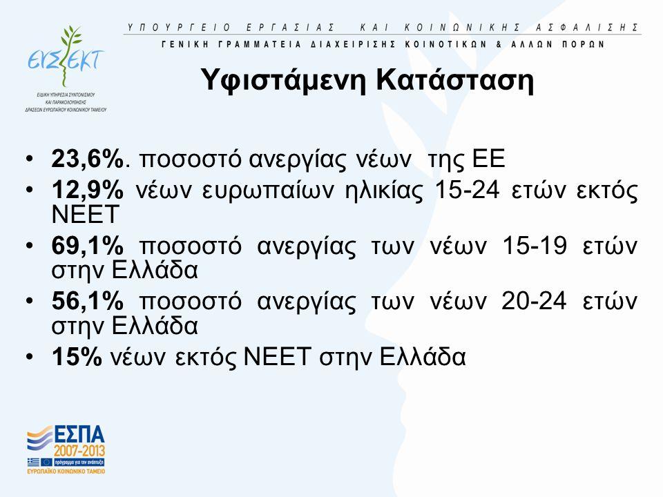 Υφιστάμενη Κατάσταση •23,6%.
