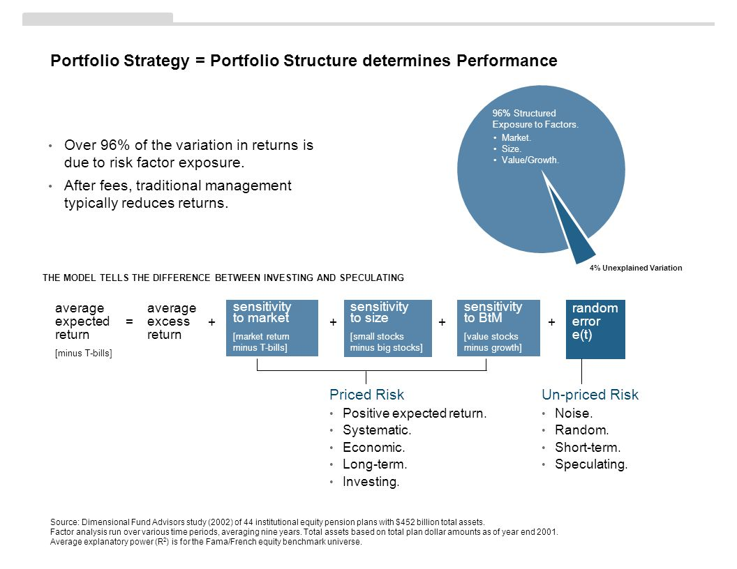 Portfolio Strategy = Portfolio Structure determines Performance Source: Dimensional Fund Advisors study (2002) of 44 institutional equity pension plans with $452 billion total assets.