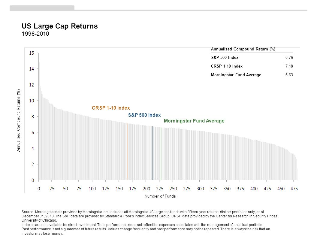 US Large Cap Returns 1996-2010 Source: Morningstar data provided by Morningstar Inc.