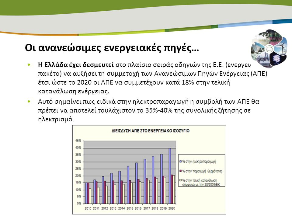 Νομοθεσία ΑΠΕ στην Ελλάδα Η Ελληνική Κυβέρνηση με το Νόμο 3851/2010 « των Ανανεώσιμων Πηγών Ενέργειας για την αντιμετώπιση της κλιματικής αλλαγής και άλλες διατάξεις σε θέματα αρμοδιότητας του Υπουργείου Περιβάλλοντος Ενέργειας και Κλιματικής Αλλαγής» (ΦΕΚ Α' 85), προχώρησε στην αύξηση του εθνικού στόχου συμμετοχής των Α.Π.Ε.