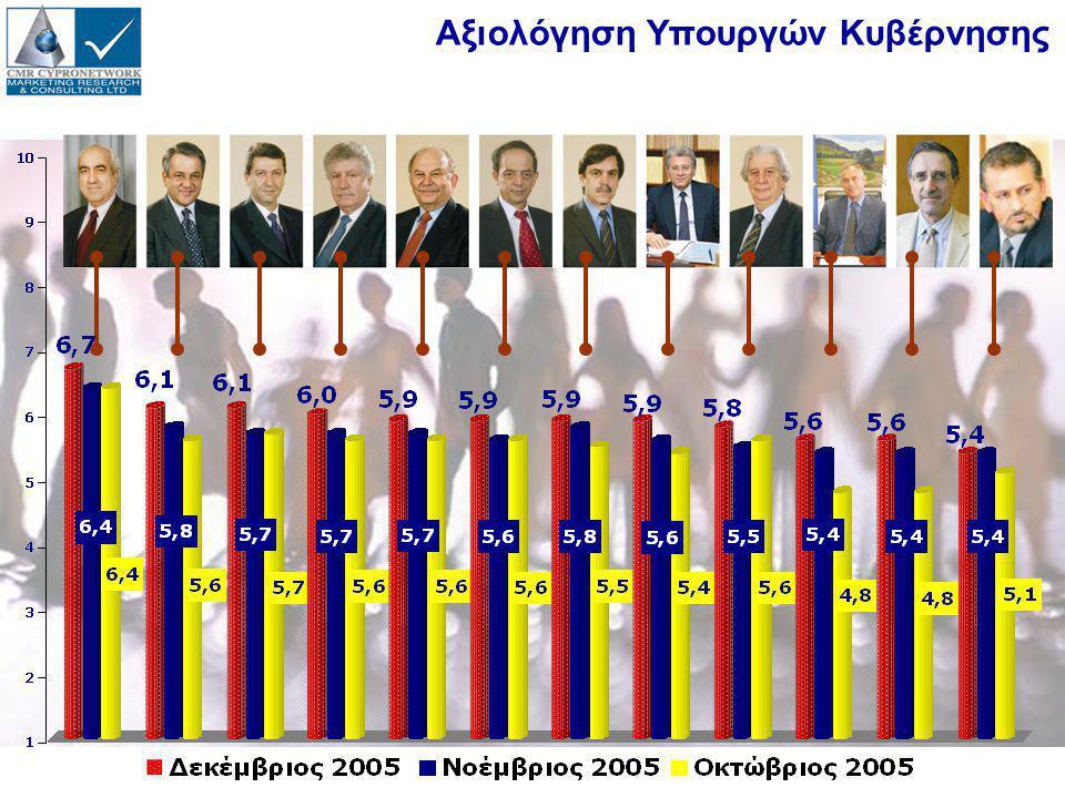 Αξιολόγηση Υπουργών Κυβέρνησης