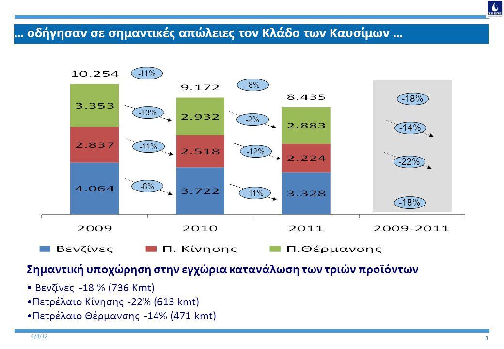 4/4/12 3 … οδήγησαν σε σημαντικές απώλειες τον Κλάδο των Καυσίμων … Σημαντική υποχώρηση στην εγχώρια κατανάλωση των τριών προϊόντων • Βενζίνες -18 % (736 Kmt) •Πετρέλαιο Κίνησης -22% (613 kmt) •Πετρέλαιο Θέρμανσης -14% (471 kmt) -12% -22% -11% -13% -8%-8% -11% -2%-2% -12% -11% -8%-8% -14% -18% -22% -18%