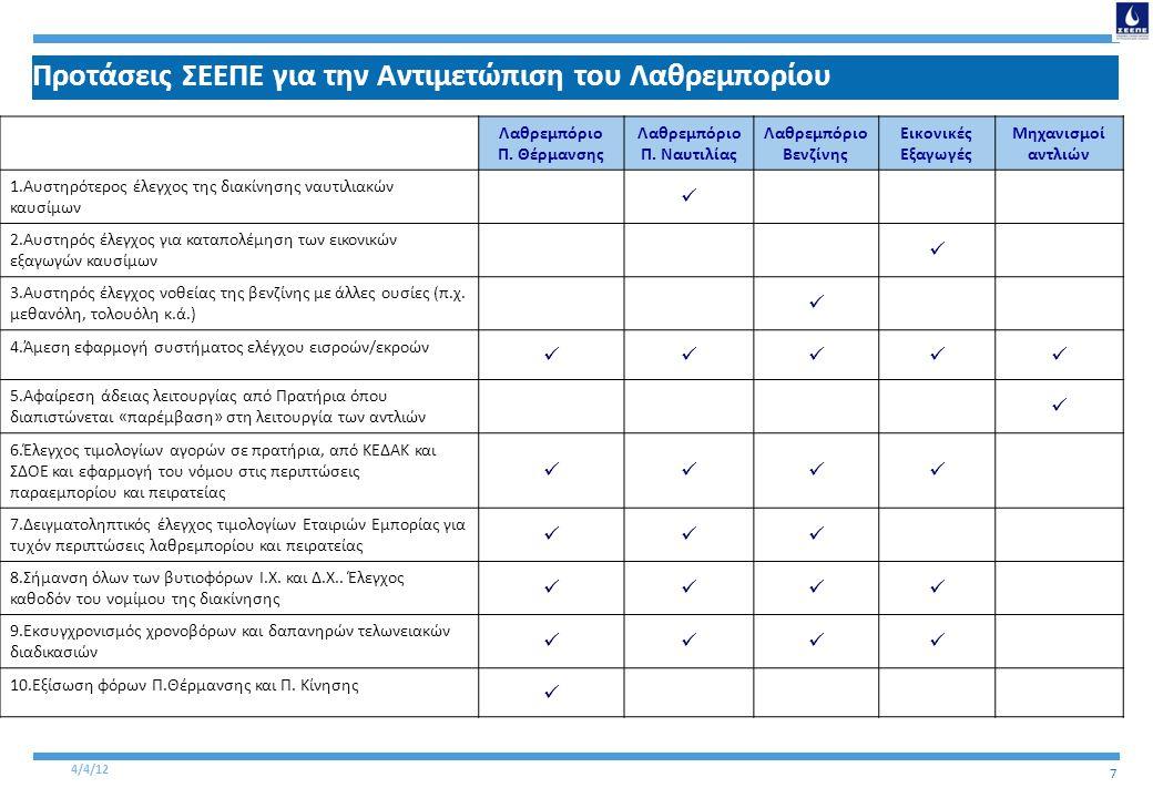 4/4/12 7 Προτάσεις ΣΕΕΠΕ για την Αντιμετώπιση του Λαθρεμπορίου Λαθρεμπόριο Π.