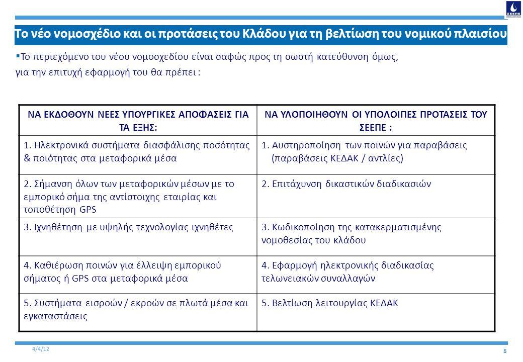 4/4/12 9 Από το νομοσχέδιο στην υλοποίηση Δημιουργία κεντρικού φορέα εποπτείας αγοράς καυσίμων Πολιτική βούληση/ Θέσπιση ξεκάθαρων αρχών Εφαρμογή νομοθεσίας •Διάσπαση της εποπτείας σε πολλούς φορείς (4 Υπουργεία : Υπουργείο Οικονομικών / Ανάπτυξης / ΥΠΕΚΑ / Μεταφορών) • Εξάλειψη γραφειοκρατίας, διαχρονικής δυσκαμψίας και βραδυπορίας στη θέσπιση αυστηρών και ξεκάθαρων αρχών λειτουργίας της εμπορίας καυσίμων •Κωδικοποίηση νομοθεσίας για τα καύσιμα •Εφαρμογή των μέτρων που προβλέπονται •Εξάλειψη της ανεκτικότητας των αρμοδίων φορέων •Αποδυνάμωση των κυκλωμάτων παράνομης δραστηριότητας