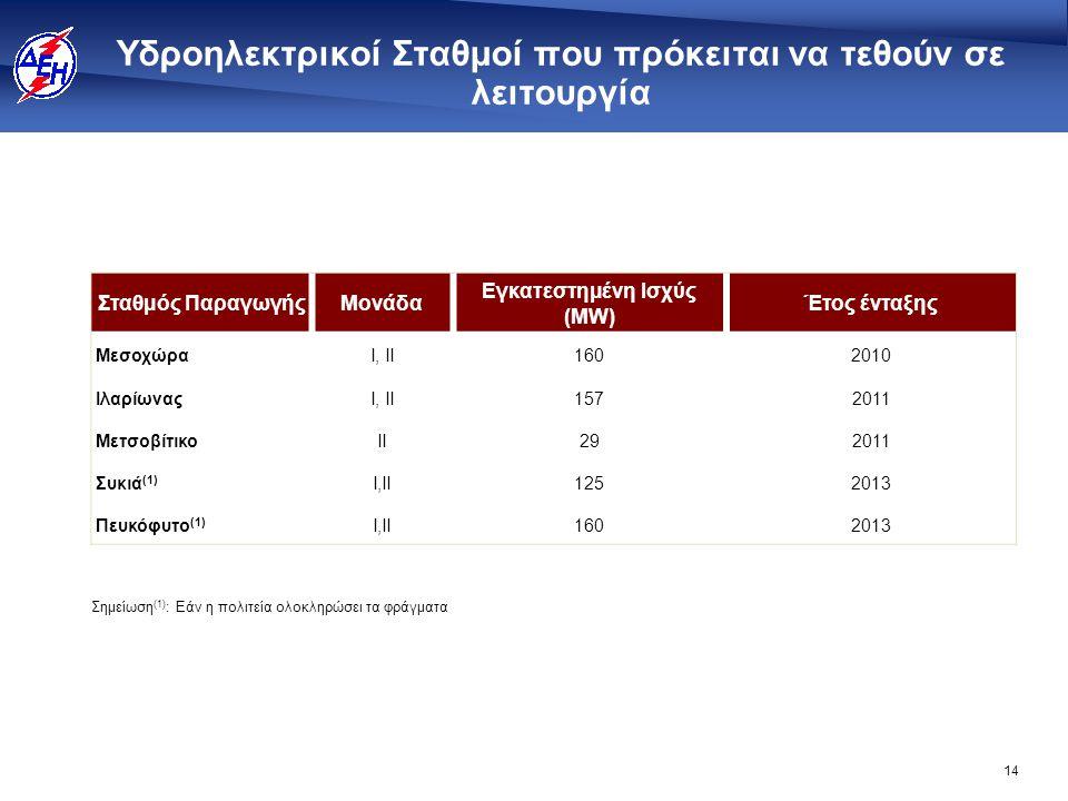14 Υδροηλεκτρικοί Σταθμοί που πρόκειται να τεθούν σε λειτουργία Σταθμός ΠαραγωγήςΜονάδα Εγκατεστημένη Ισχύς (MW) Έτος ένταξης MεσοχώραI, II1602010 Ιλα