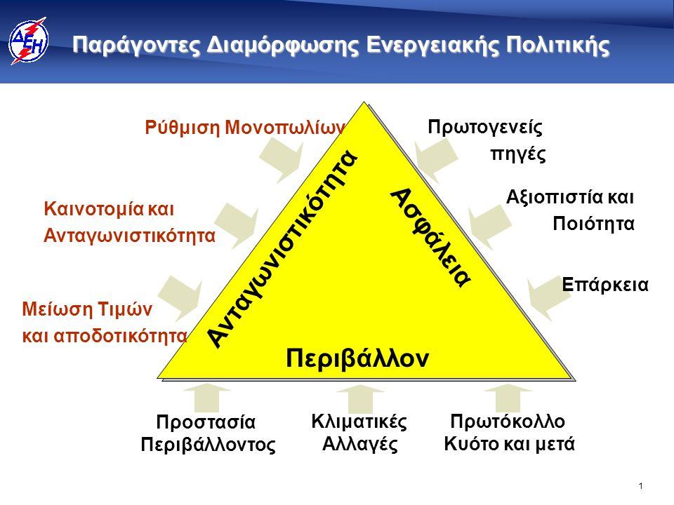 1 Παράγοντες Διαμόρφωσης Ενεργειακής Πολιτικής Ρύθμιση Μονοπωλίων Καινοτομία και Ανταγωνιστικότητα Μείωση Τιμών και αποδοτικότητα Πρωτογενείς πηγές Αξ