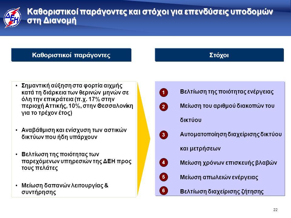 22 •Σημαντική αύξηση στα φορτία αιχμής κατά τη διάρκεια των θερινών μηνών σε όλη την επικράτεια (π.χ. 17% στην περιοχή Αττικής, 10%, στην Θεσσαλονίκη