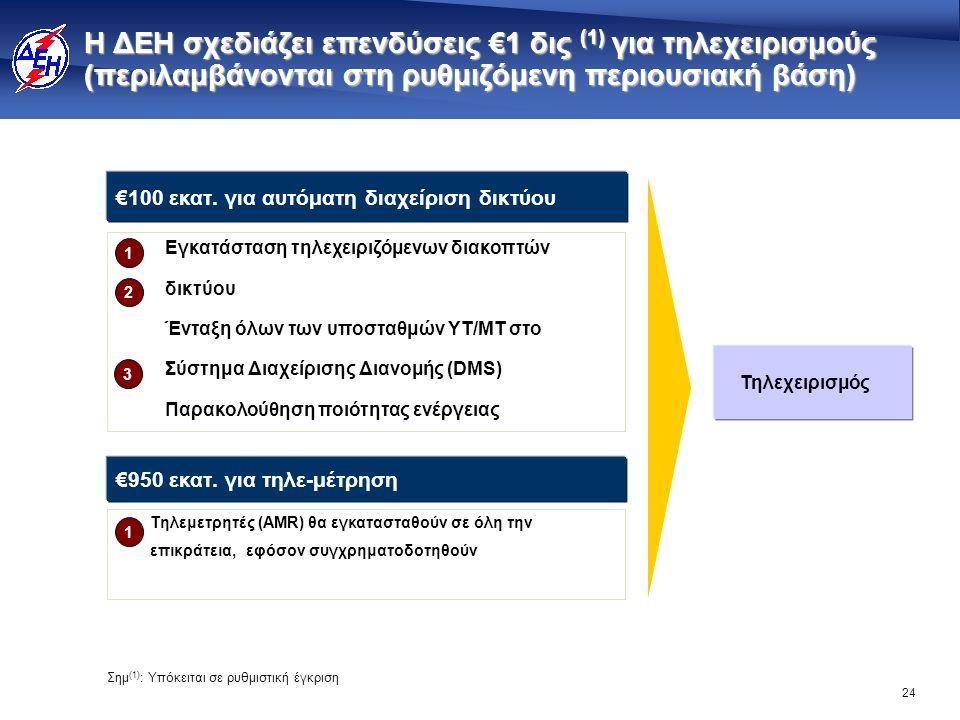 24 Η ΔΕΗ σχεδιάζει επενδύσεις €1 δις (1) για τηλεχειρισμούς (περιλαμβάνονται στη ρυθμιζόμενη περιουσιακή βάση) €100 εκατ. για αυτόματη διαχείριση δικτ