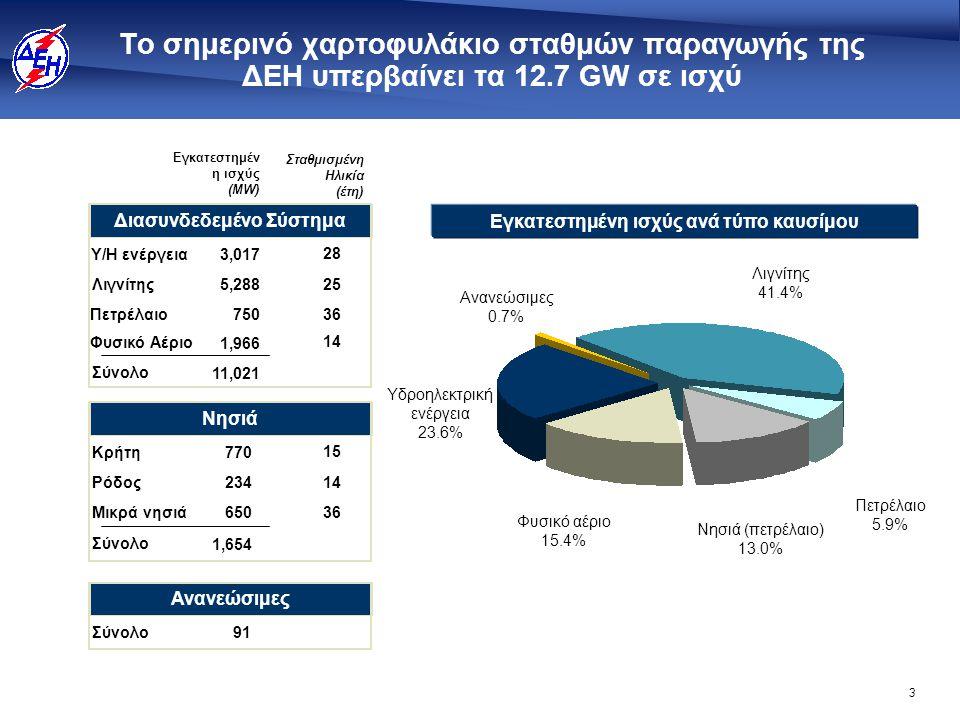 3 Εγκατεστημένη ισχύς ανά τύπο καυσίμου Το σημερινό χαρτοφυλάκιο σταθμών παραγωγής της ΔΕΗ υπερβαίνει τα 12.7 GW σε ισχύ Φυσικό αέριο 15.4% Ανανεώσιμε