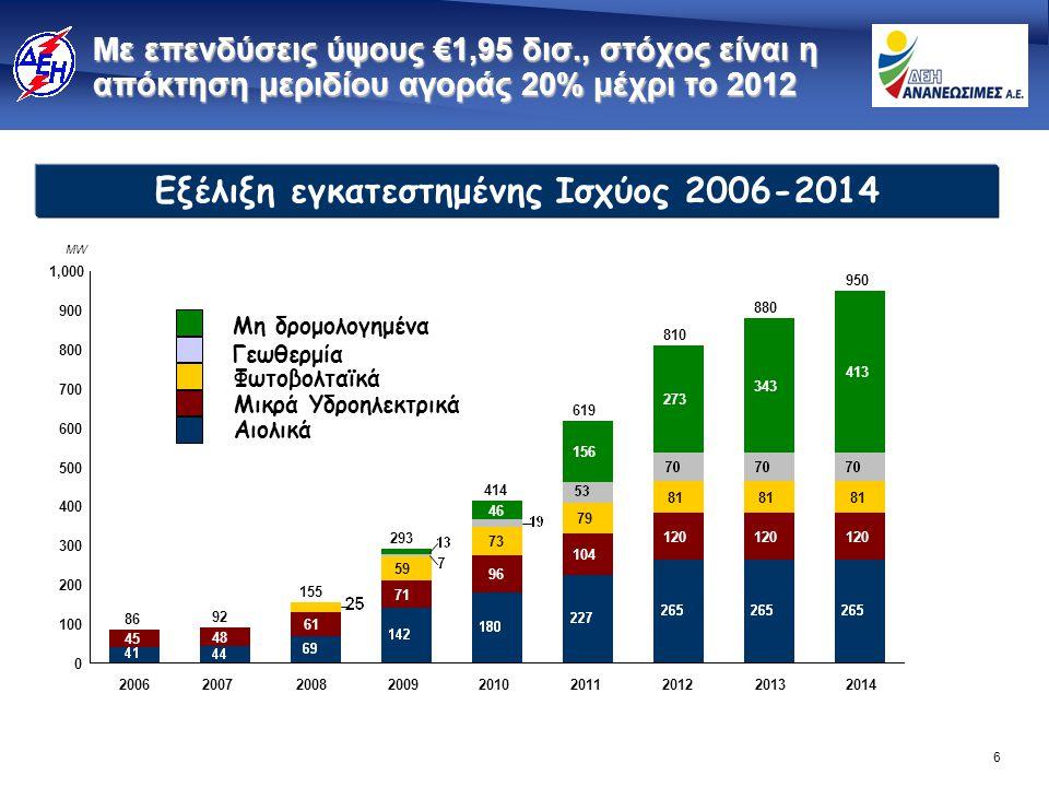 6 Με επενδύσεις ύψους €1,95 δισ., στόχος είναι η απόκτηση μεριδίου αγοράς 20% μέχρι το 2012 MW Εξέλιξη εγκατεστημένης Ισχύος 2006-2014 300 400 500 600
