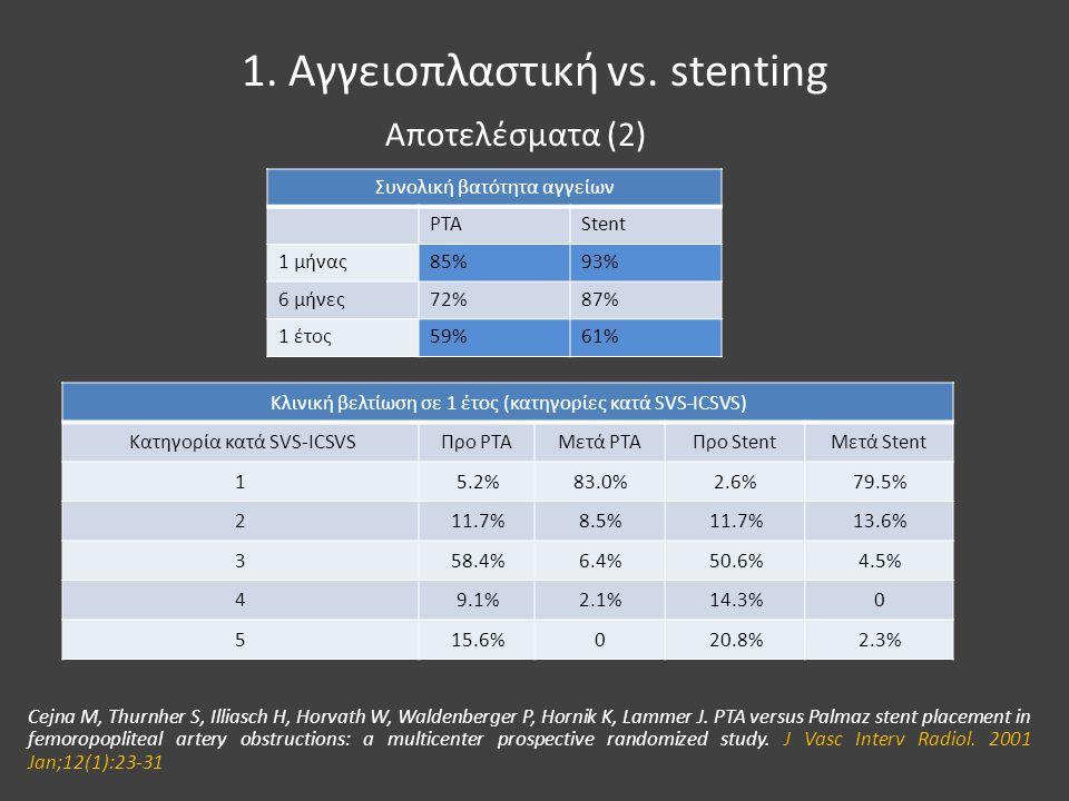 1. Αγγειοπλαστική vs. stenting Συνολική βατότητα αγγείων PTAStent 1 μήνας85%93% 6 μήνες72%87% 1 έτος59%61% Cejna M, Thurnher S, Illiasch H, Horvath W,