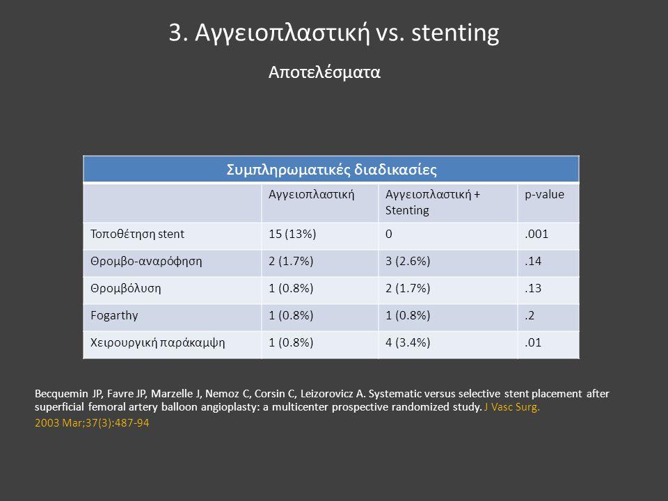 3. Αγγειοπλαστική vs. stenting Συμπληρωματικές διαδικασίες ΑγγειοπλαστικήΑγγειοπλαστική + Stenting p-value Τοποθέτηση stent15 (13%)0.001 Θρομβο-αναρόφ