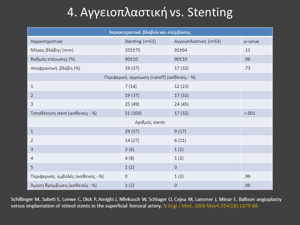4. Αγγειοπλαστική vs. Stenting Χαρακτηριστικά βλαβών και επέμβασης ΧαρακτηριστικάStenting (n=51)Αγγειοπλαστική (n=53)p-value Μήκος βλάβης (mm)101±7592