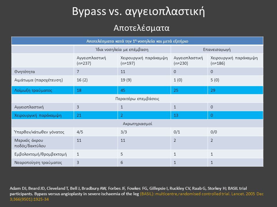 Bypass vs. αγγειοπλαστική Αποτελέσματα κατά την 1 η νοσηλεία και μετά εξιτήριο Ίδια νοσηλεία με επέμβασηΕπανεισαγωγή Αγγειοπλαστική (n=237) Χειρουργικ