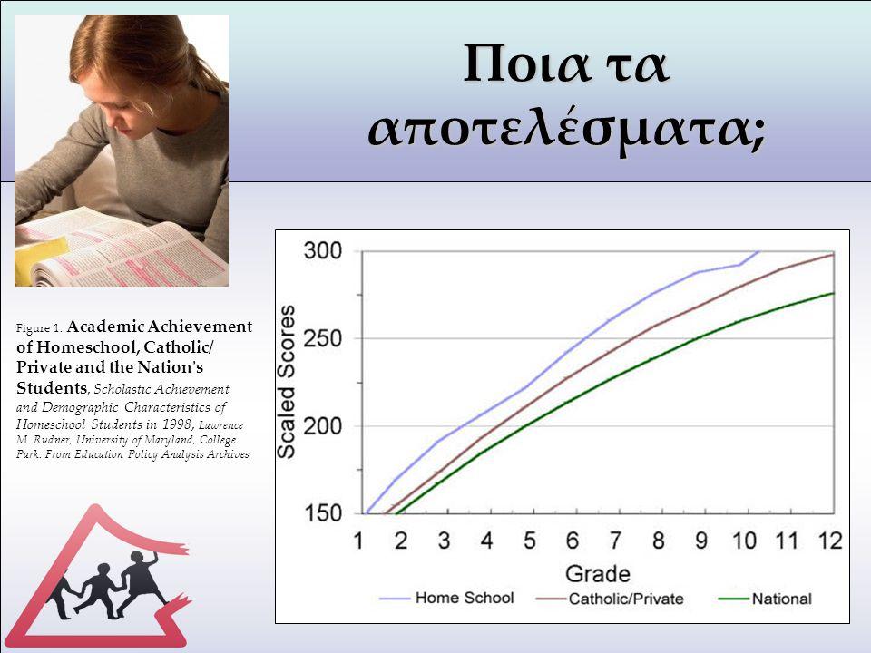 Ποια τα αποτελέσματα; Figure 1. Academic Achievement of Homeschool, Catholic/ Private and the Nation's Students, Scholastic Achievement and Demographi