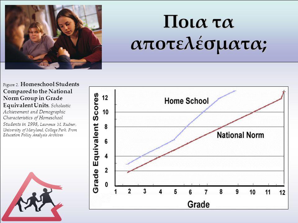 Ποια τα αποτελέσματα; Figure 2. Homeschool Students Compared to the National Norm Group in Grade Equivalent Units, Scholastic Achievement and Demograp