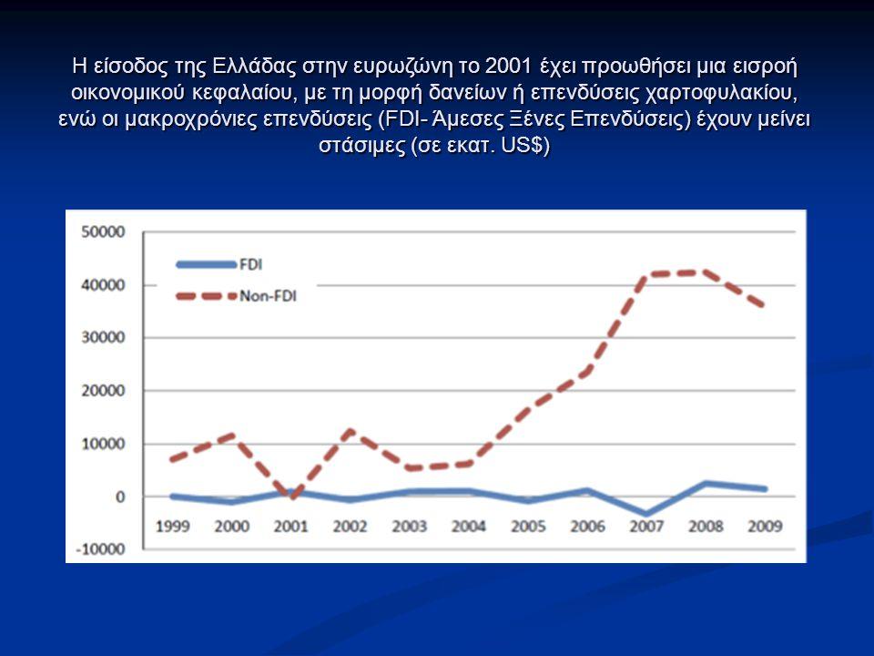 Η είσοδος της Ελλάδας στην ευρωζώνη το 2001 έχει προωθήσει μια εισροή οικονομικού κεφαλαίου, με τη μορφή δανείων ή επενδύσεις χαρτοφυλακίου, ενώ οι μακροχρόνιες επενδύσεις (FDI- Άμεσες Ξένες Επενδύσεις) έχουν μείνει στάσιμες (σε εκατ.