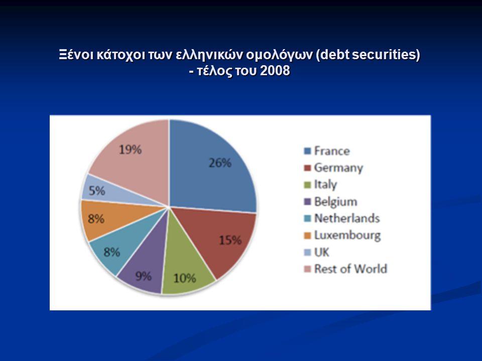Ξένοι κάτοχοι των ελληνικών ομολόγων (debt securities) - τέλος του 2008