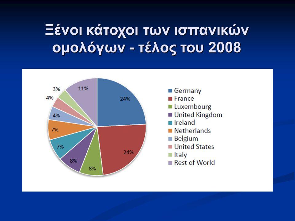 Ξένοι κάτοχοι των ισπανικών ομολόγων - τέλος του 2008