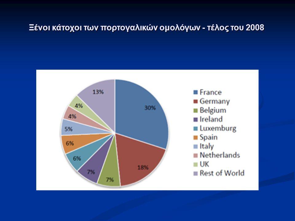 Ξένοι κάτοχοι των πορτογαλικών ομολόγων - τέλος του 2008