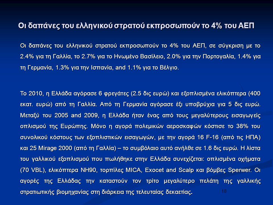 18 Οι δαπάνες του ελληνικού στρατού εκπροσωπούν το 4% του ΑΕΠ Οι δαπάνες του ελληνικού στρατού εκπροσωπούν το 4% του ΑΕΠ, σε σύγκριση με το 2.4% για τη Γαλλία, το 2.7% για το Ηνωμένο Βασίλειο, 2.0% για την Πορτογαλία, 1.4% για τη Γερμανία, 1.3% για την Ισπανία, and 1.1% για το Βέλγιο.