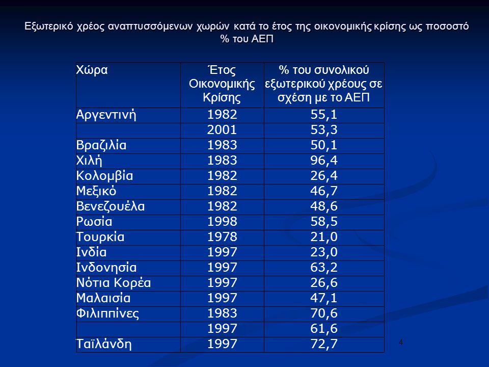 4 Εξωτερικό χρέος αναπτυσσόμενων χωρών κατά το έτος της οικονομικής κρίσης ως ποσοστό % του ΑΕΠ ΧώραΈτος Οικονομικής Κρίσης % του συνολικού εξωτερικού χρέους σε σχέση με το ΑΕΠ Αργεντινή198255,1 200153,3 Βραζιλία198350,1 Χιλή198396,4 Κολομβία198226,4 Μεξικό198246,7 Βενεζουέλα198248,6 Ρωσία199858,5 Τουρκία197821,0 Ινδία199723,0 Ινδονησία199763,2 Νότια Κορέα199726,6 Μαλαισία199747,1 Φιλιππίνες198370,6 199761,6 Ταϊλάνδη199772,7
