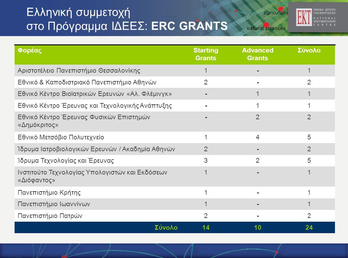 Ελληνική συμμετοχή στο Πρόγραμμα ΙΔΕΕΣ: ERC GRANTS 2-2Πανεπιστήμιο Πατρών 241014Σύνολο Advanced Grants Starting Grants Φορέας 1-1Πανεπιστήμιο Ιωαννίνων 1-1Πανεπιστήμιο Κρήτης 1-1Ινστιτούτο Τεχνολογίας Υπολογιστών και Εκδόσεων «Διόφαντος» 523Ίδρυµα Τεχνολογίας και Έρευνας 2-2Ίδρυμα Ιατροβιολογικών Ερευνών / Ακαδημία Αθηνών 541Εθνικό Μετσόβιο Πολυτεχνείο 22-Εθνικό Κέντρο Έρευνας Φυσικών Επιστηµών «Δηµόκριτος» 11-Εθνικό Κέντρο Έρευνας και Τεχνολογικής Ανάπτυξης 11-Εθνικό Κέντρο Βιοϊατρικών Ερευνών «Aλ.