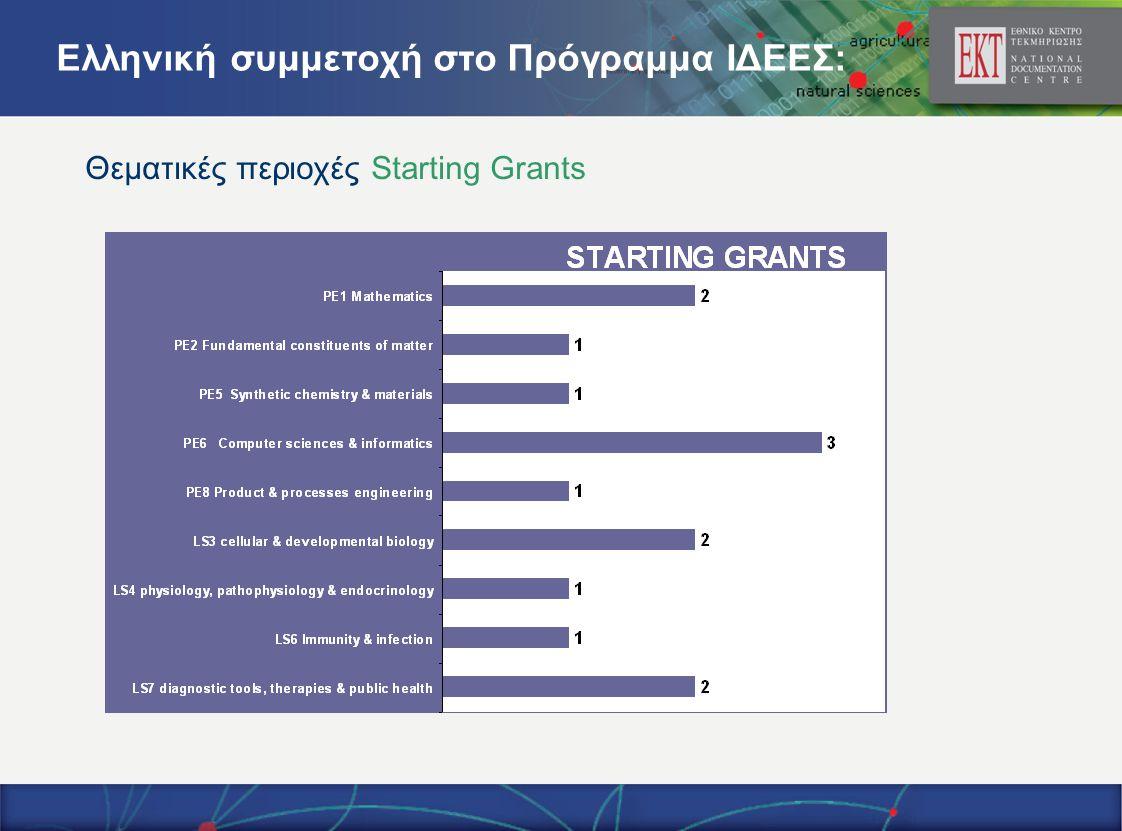 Θεματικές περιοχές Starting Grants Ελληνική συμμετοχή στο Πρόγραμμα ΙΔΕΕΣ: